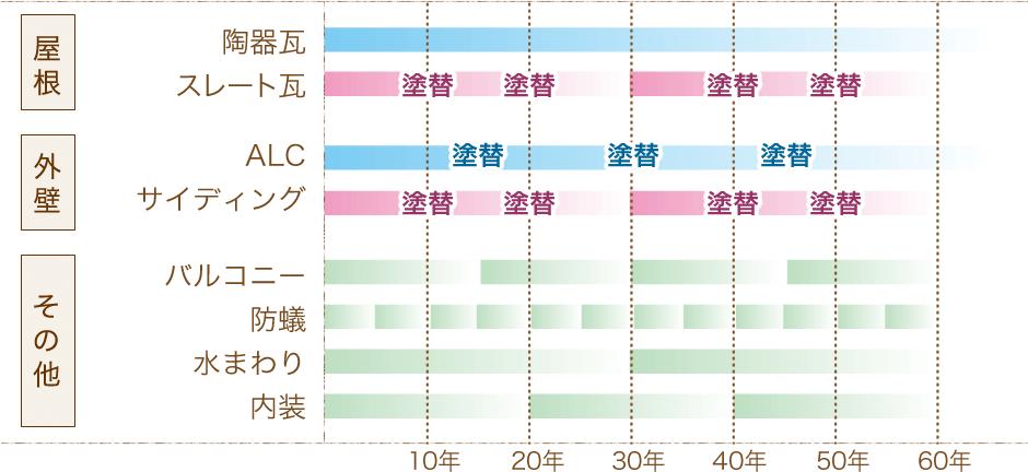 住宅のメンテナンス周期図